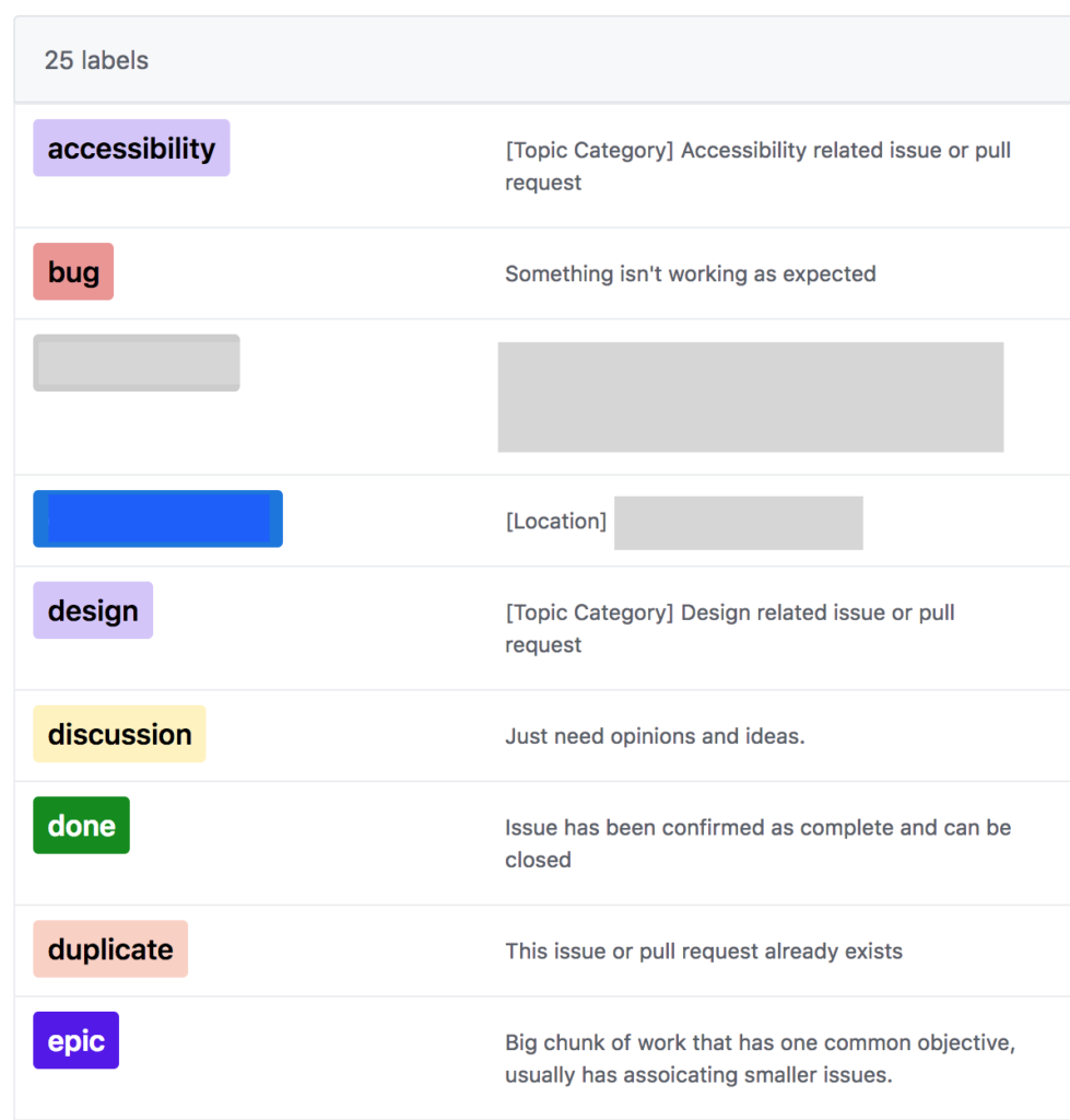 A screenshot of the labels in GitHub with no prefixing.